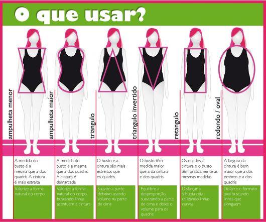 Tabela tipos de corpos: o que usar?