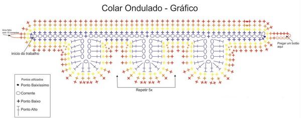 gráfico colar
