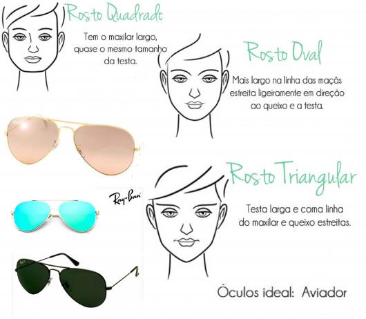 Ilustração com modelos de rosto que combinam com oculos ray ban.