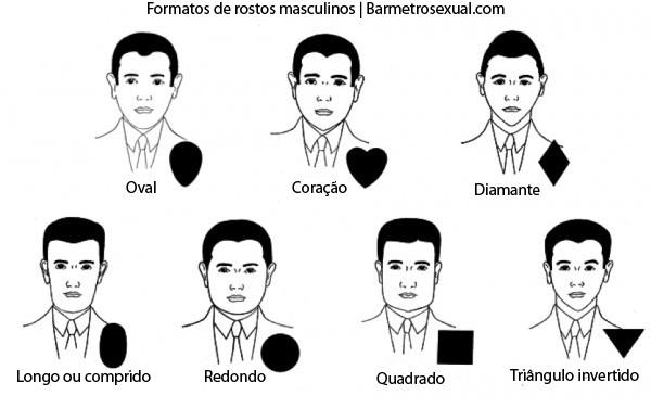 Formatos de rostos masculinos