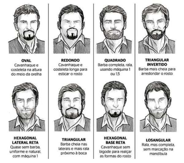 Rostos e tipos de bigode cavanhaque e barba
